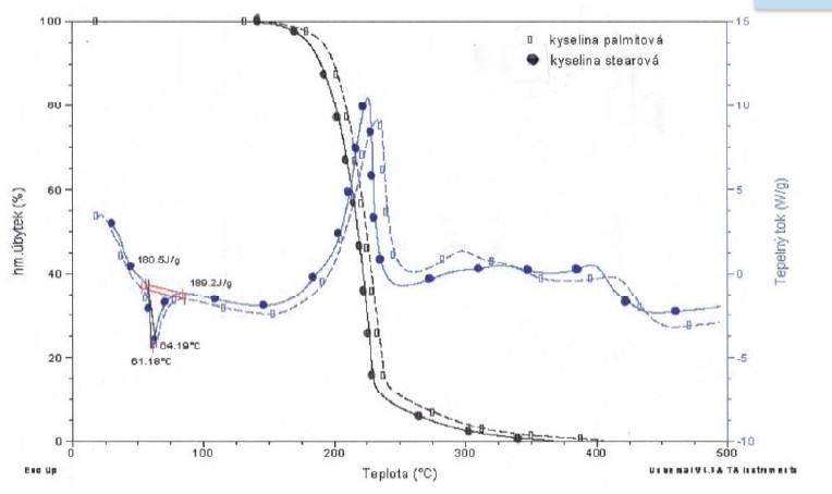 Termická analýza kys.stearové a palmitové v reaktivní atmosféře
