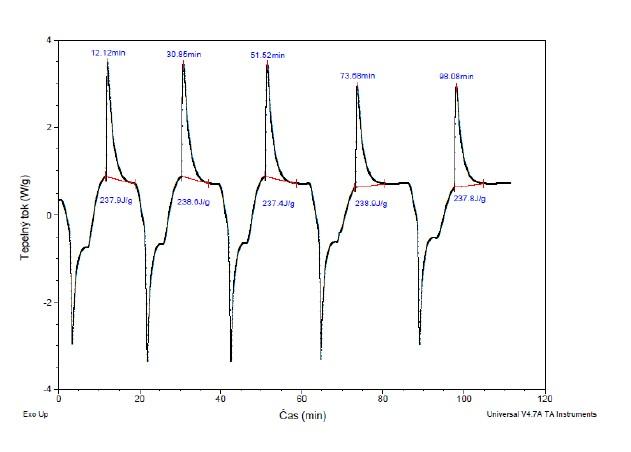 Cyklická termická analýza eutektika kys. palmitová/stearová